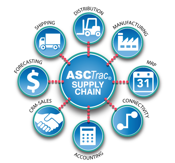 ASC Software | Supply Chain Management software